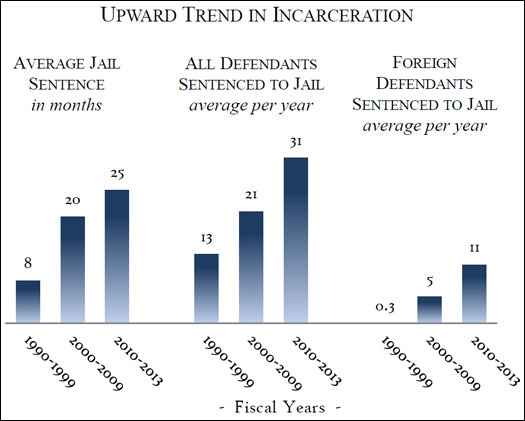 Upward Trend in Incarceration